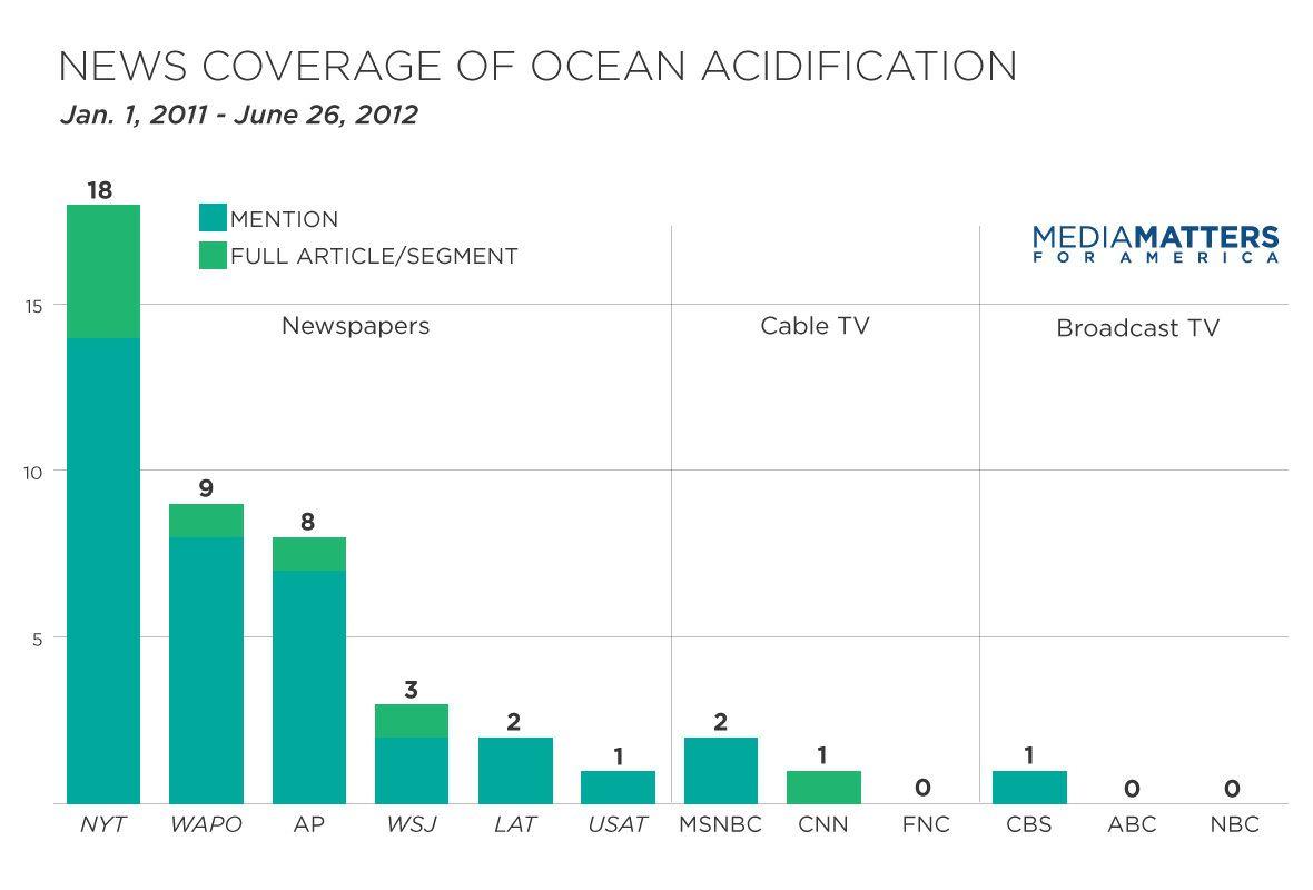 ocean acidification current information articles