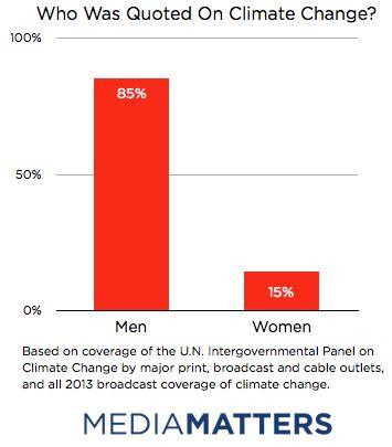 Media Matters analysis