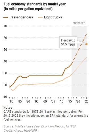 NPR fuel economy standards