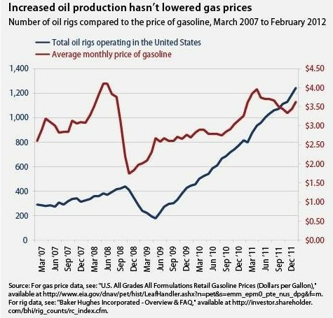 Washington Post oil rigs gas prices
